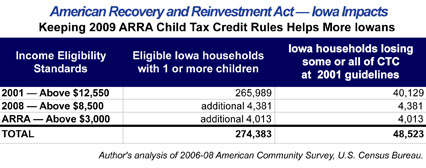 Table on ARRA impacts at different income eligibility