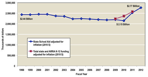 Fig 2 ARRA Funds Bridged Gap in K12