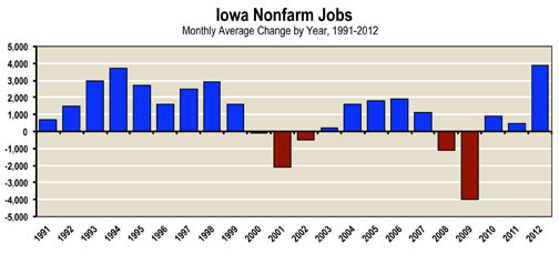 nonfarm jobs average 1991-2011