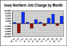 nonfarm jobs graph by month