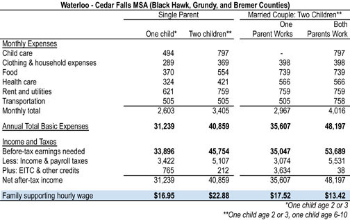 Cost of Living appendix table