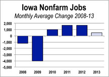 nonfarm jobs change by month, 2012