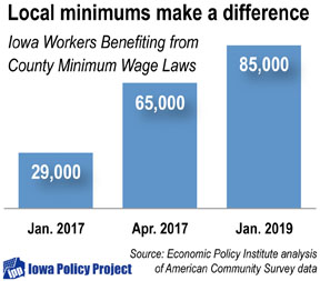 Raising The Minimum Wage When State Lawmakers Won T A Look At Who Would Gain In Polk County Often A Boost For Women Full Time Workers And People Over 20