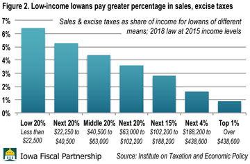 sales tax ITEP chart
