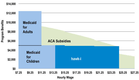 Figure 7 Health Insurance interactions single parent 1 child