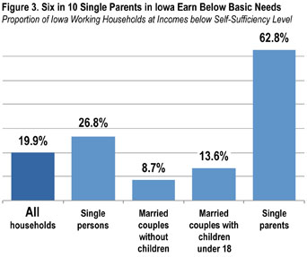 Figure 3 -- 6 in 10 single parents fall short