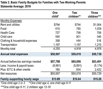 Table 2--Two-parent families