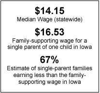 Text Box: $14.15 Median Wage (statewide)  $16.53 Family-supporting wage for a single parent of one child in Iowa  67% Estimate of single-parent families earning less than the family-supporting wage in Iowa